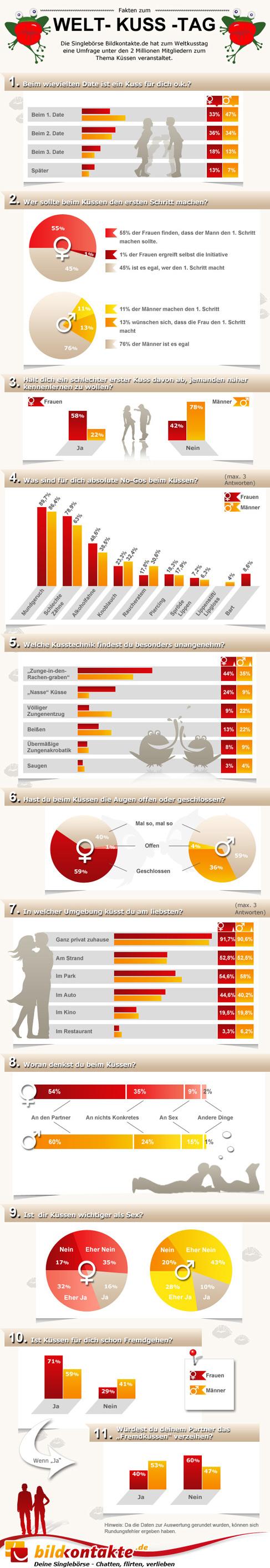 bildkontakte.de Umfrage und Infografik zum Welt-Kuss-Tag