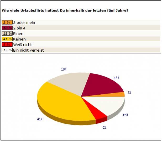 Die Anzahl der Urlaubsflirts (Bild: bildkontakte.de)