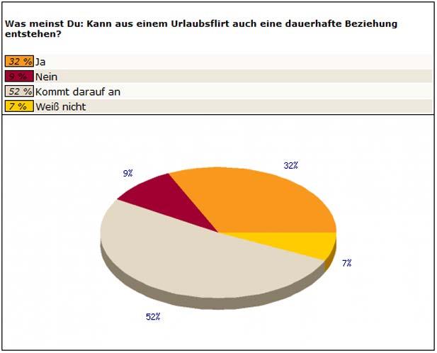 Kann eine feste Beziehung aus einem Urlaubsflirt werden? (Bild: bildkontakte.de)