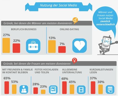 Der mobile Geschlechtervergleich [Infografik]