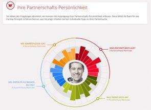 Partnervermittlung persönlichkeitstest
