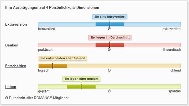 Die Auswertung des Persönlichkeitstest bei ROMANCE.de